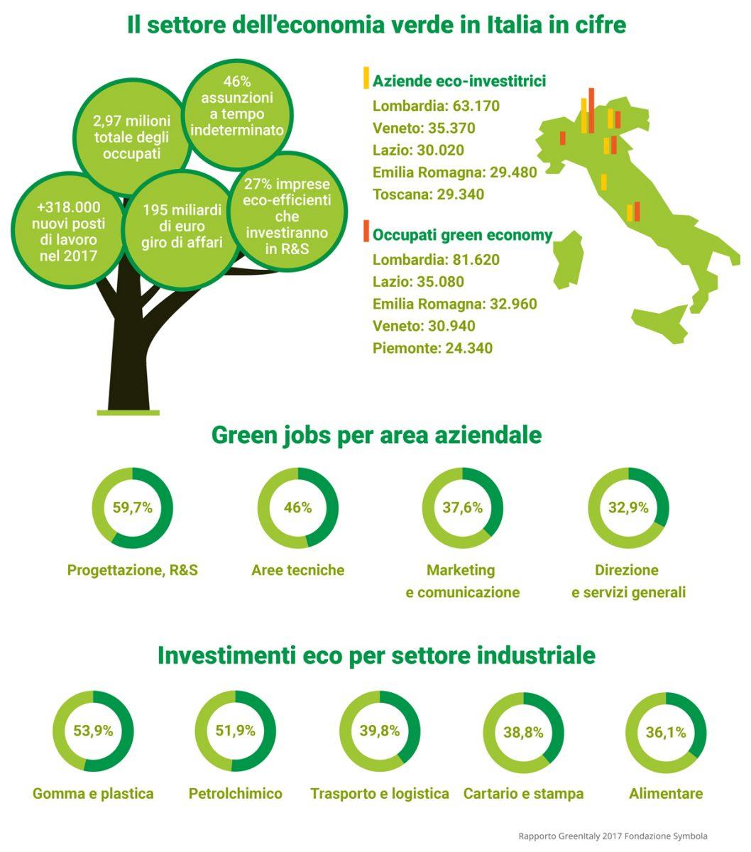 Il Lavoro Nella Green Economy Quali Sono Le Opportunita Anter