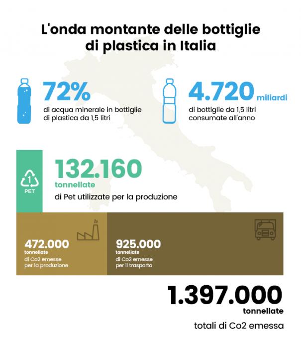 Linquinamento Da Plastica Nei Mari Spiegato Bene Anter