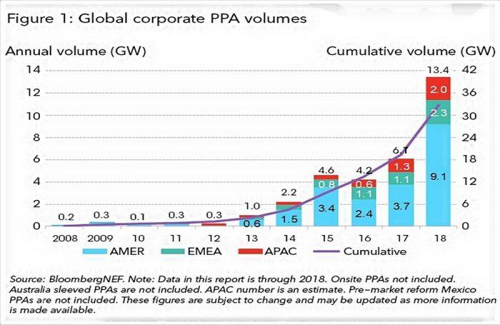 Il grafico di Bnef riporta i dato che dimostrano l'aumento dei contratti di energia rinnovabile firmati dalle aziende del mondo nel 2018