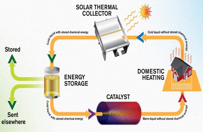 """Lo schema mostra il funzionamento del """"Most"""", cioè il sistema di stoccaggio molecolare dell'energia termica solare"""