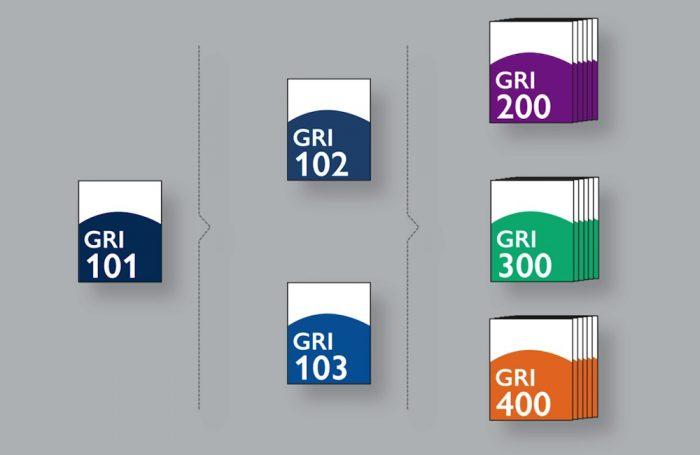 La struttura modulare degli standard GRI