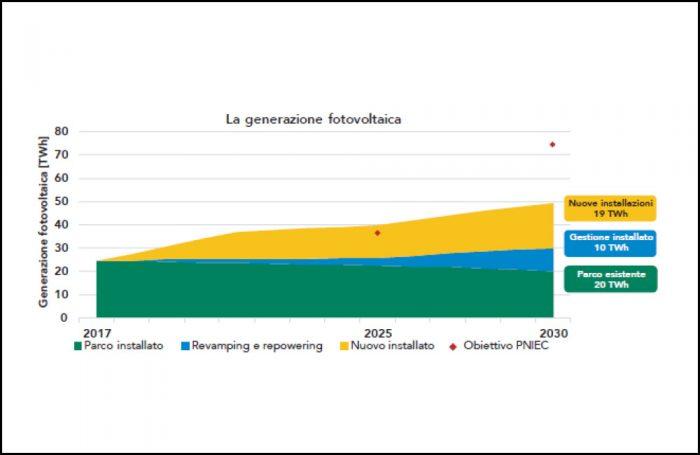 Grafico sui trend di sviluppo del fotovoltaico previsti dal Pniec e quelli attuali
